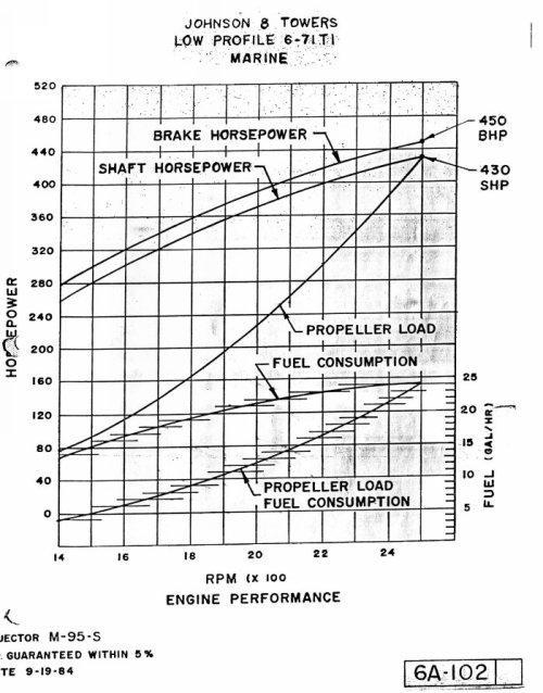 1984 46 post fuel consumption estimates - Post Yacht